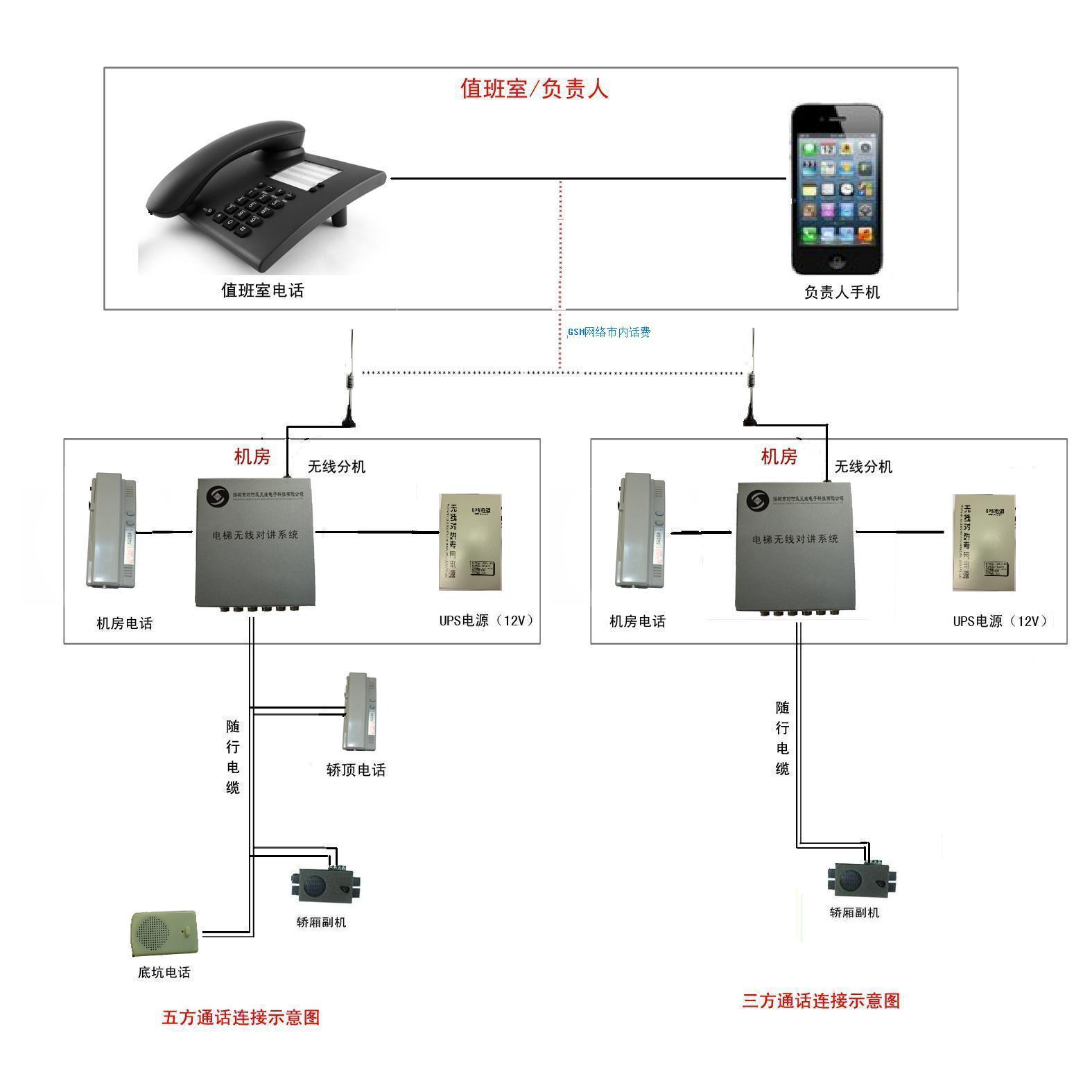 GSM无线五方对讲布线图