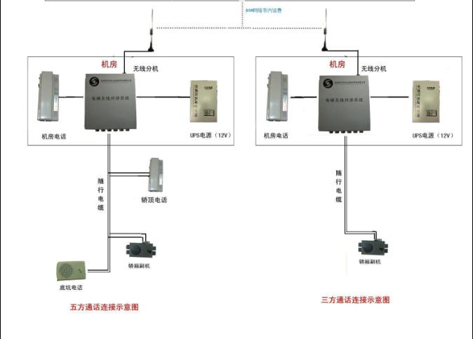 gsm电梯无线对讲二路分机