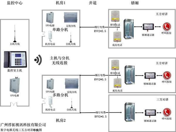 FM电梯无线五方对讲分机布线图