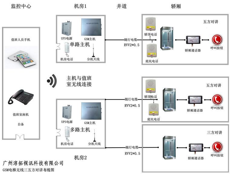 GSM无线五方对讲