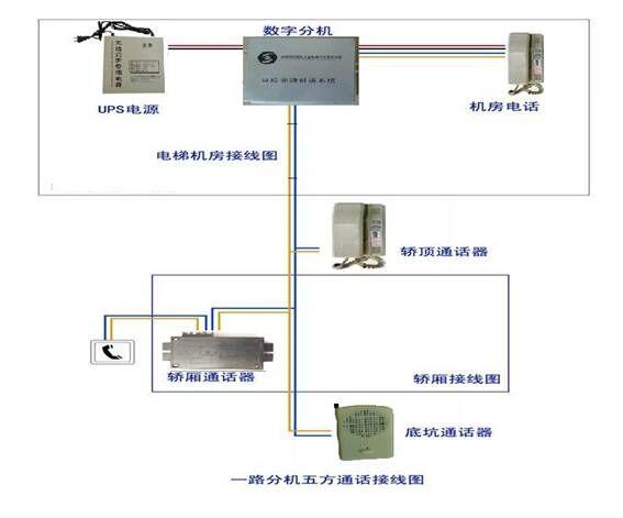 gsm电梯无线对讲一路分机